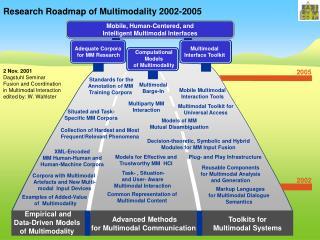 Research Roadmap of Multimodality 200 2 -2005