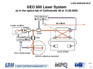 GEO 600 Laser System as in the optics lab of Callinstraße 38 at 12.08.2000