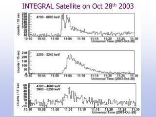 INTEGRAL  Satellite on Oct 28 th  2003