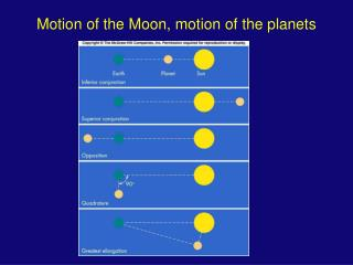 Motion of the Moon, motion of the planets