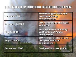 SUBMISSION OF PM EXCEPTIONAL EVENT REQUESTS FOR 2007
