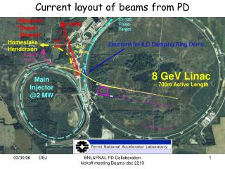 Current layout of beams from PD