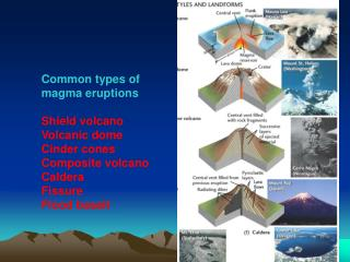 Common types of magma eruptions Shield volcano Volcanic dome Cinder cones Composite volcano