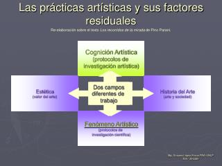 Las pr cticas art sticas y sus factores residuales