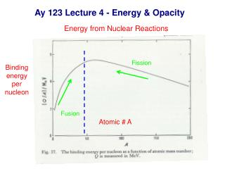 Ay 123 Lecture 4 - Energy & Opacity