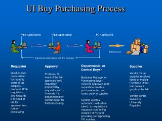 UI Buy Purchasing Process