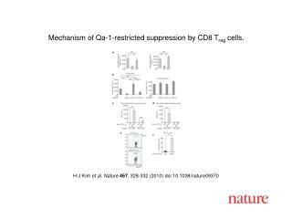 H-J Kim  et al. Nature 467 , 328-332 (2010) doi:10.1038/nature09370