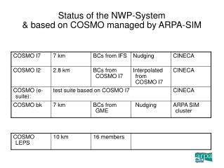 Status of the NWP-System & based on COSMO managed by ARPA-SIM