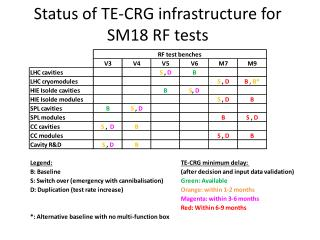 Status of TE-CRG infrastructure for SM18 RF tests