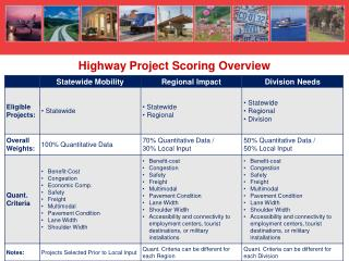 Highway Project Scoring Overview
