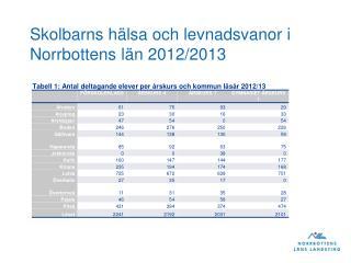 Skolbarns h�lsa och levnadsvanor i Norrbottens l�n 2012/2013