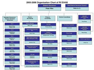 2005-2006 Organisation Chart of RI D3450