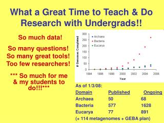 What a Great Time to Teach & Do Research with Undergrads!!