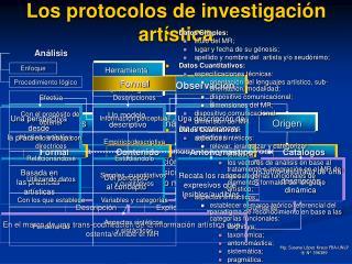 Los protocolos de investigaci n art stica