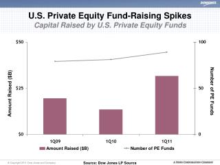 U.S. Private Equity Fund-Raising Spikes Capital Raised by U.S. Private Equity Funds
