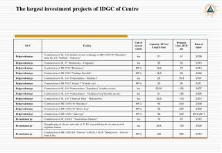 The largest investment projects of IDGC of Centre