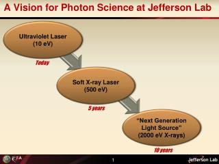 A Vision for Photon Science at Jefferson Lab