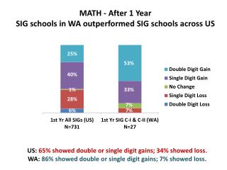 MATH - After 1 Year SIG schools in WA outperformed SIG schools across US