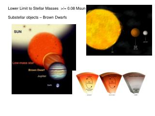Lower Limit to Stellar Masses  >/= 0.08 Msun
