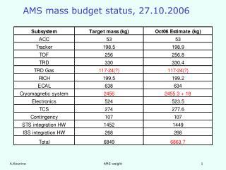 AMS mass budget status, 27.10.2006