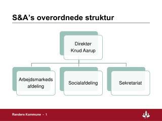 S&A's overordnede struktur