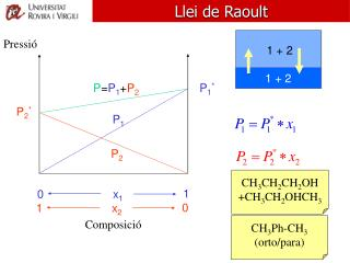 Llei de Raoult