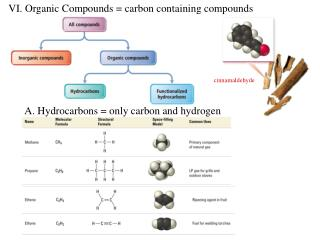 VI. Organic Compounds = carbon containing compounds A. Hydrocarbons = only carbon and hydrogen
