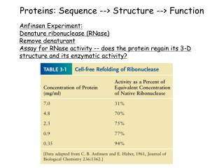Proteins: Sequence --> Structure --> Function