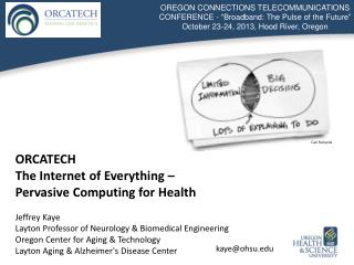 ORCATECH  The Internet of Everything –  Pervasive Computing for Health Jeffrey Kaye
