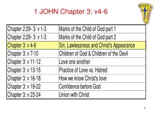 1 JOHN Chapter 3: v4-6
