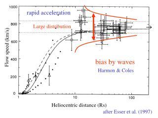 Flow speed (km/s)