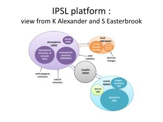 IPSL platform :  view from K Alexander and S Easterbrook