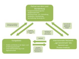Fachgebiete Politik  und Märkte in der Agrar-  und Ernährungswirtschaft