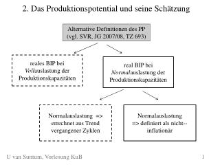 2. Das Produktionspotential und seine Schätzung