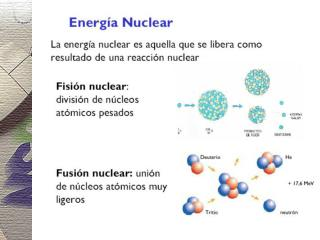 Características de los reactores nucleares de fisión