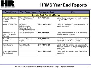 HRMS Year End Reports