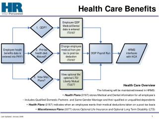 Health Care Benefits