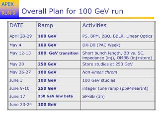 Overall Plan for 100 GeV run