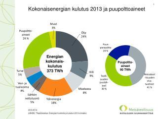 Kokonaisenergian kulutus 2013 ja puupolttoaineet