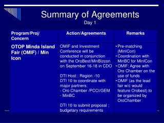 Summary of Agreements Day 1
