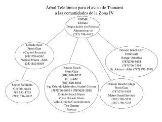 �rbol Telef�nico para el aviso de Tsunami a las comunidades de la Zona IV