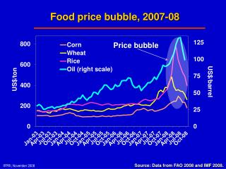Food price bubble, 2007-08