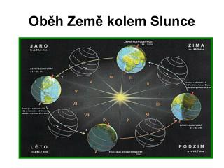Oběh Země kolem Slunce