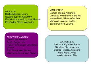 DIRECCIÓN Bastián Alonso, Onam Escapa Espinel, Alejandro Estrada-Nora Muñoz, José Manuel