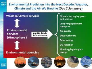 Weather/Climate services
