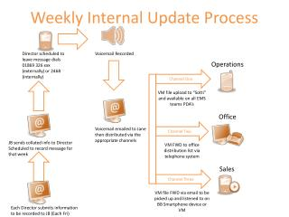 Weekly Internal Update Process