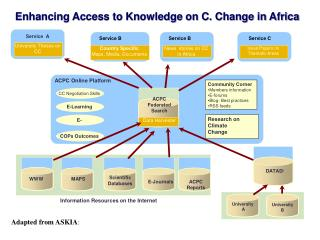 Enhancing Access to Knowledge on C. Change in Africa