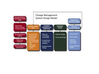 Change Management  System Design Model
