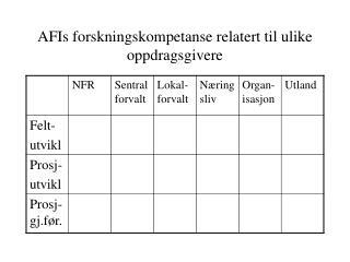 AFIs forskningskompetanse relatert til ulike oppdragsgivere