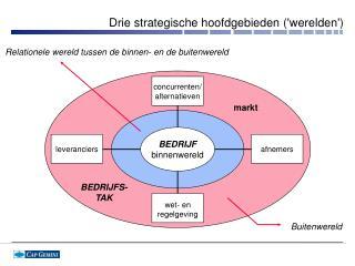 Drie strategische hoofdgebieden werelden